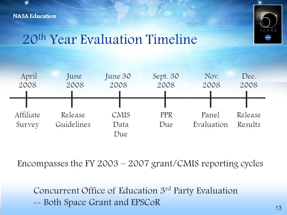 20th Year Evaluation Timeline