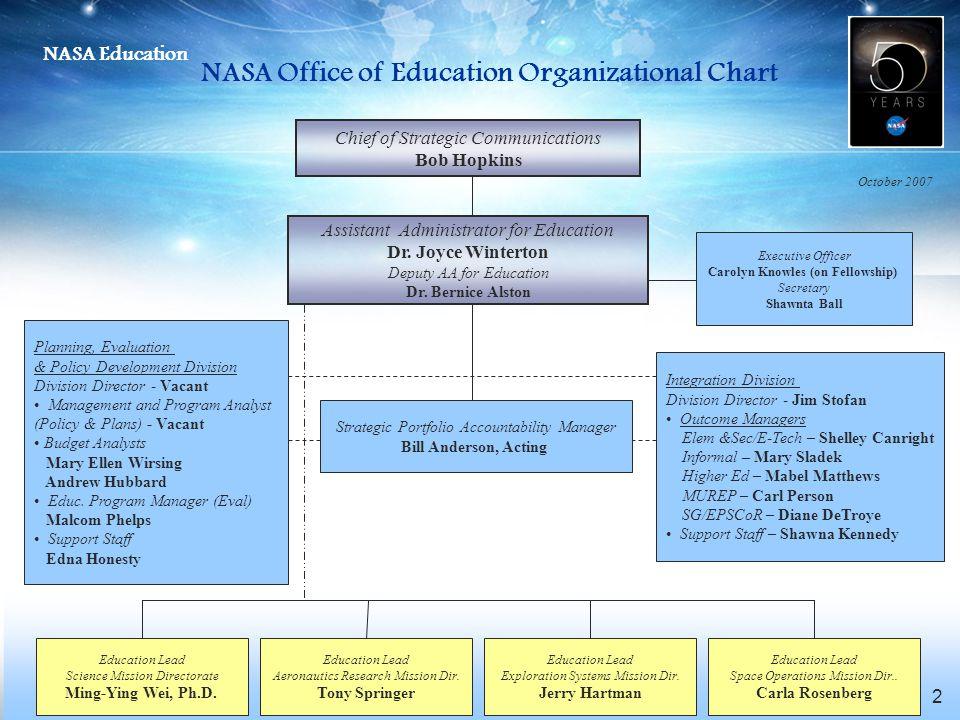NASA Office of Education Organizational Chart