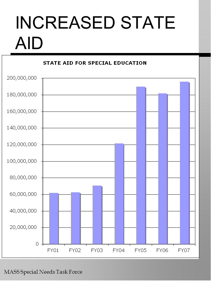INCREASED STATE AID FY05 data & CB chart.xls