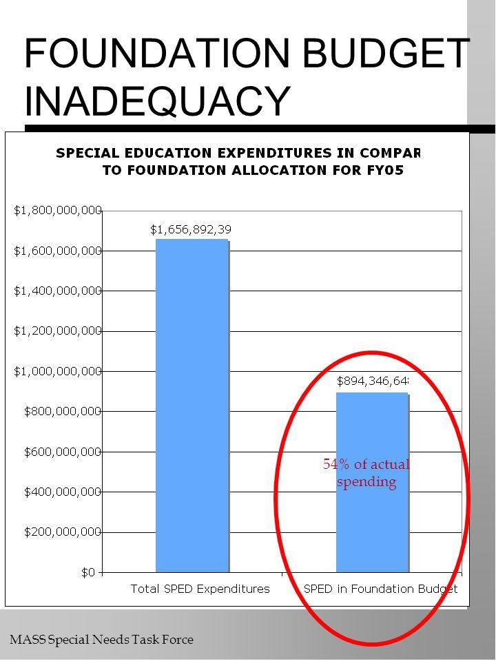 FOUNDATION BUDGET INADEQUACY