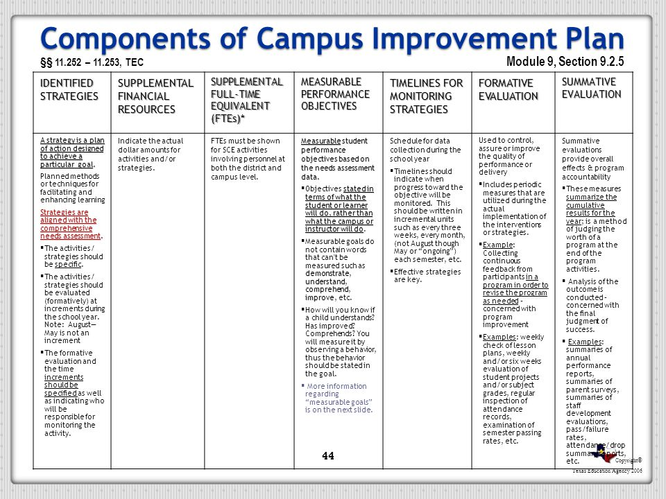 Components of Campus Improvement Plan