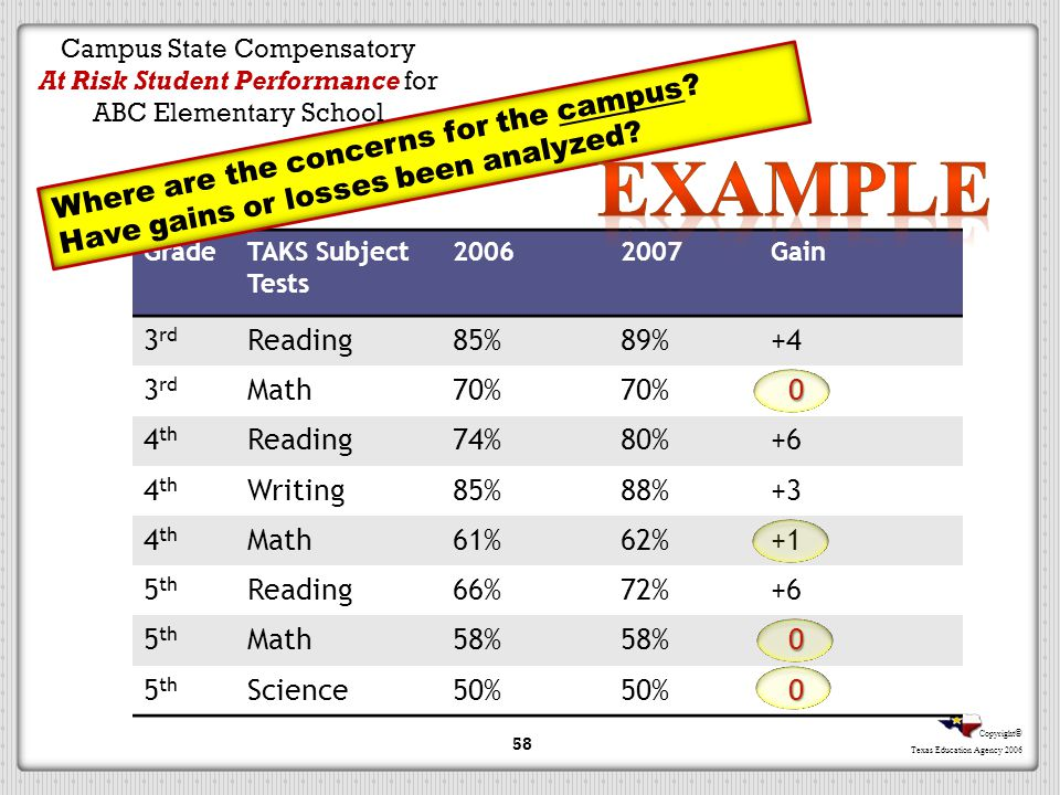 Campus State Compensatory At Risk Student Performance for ABC Elementary School