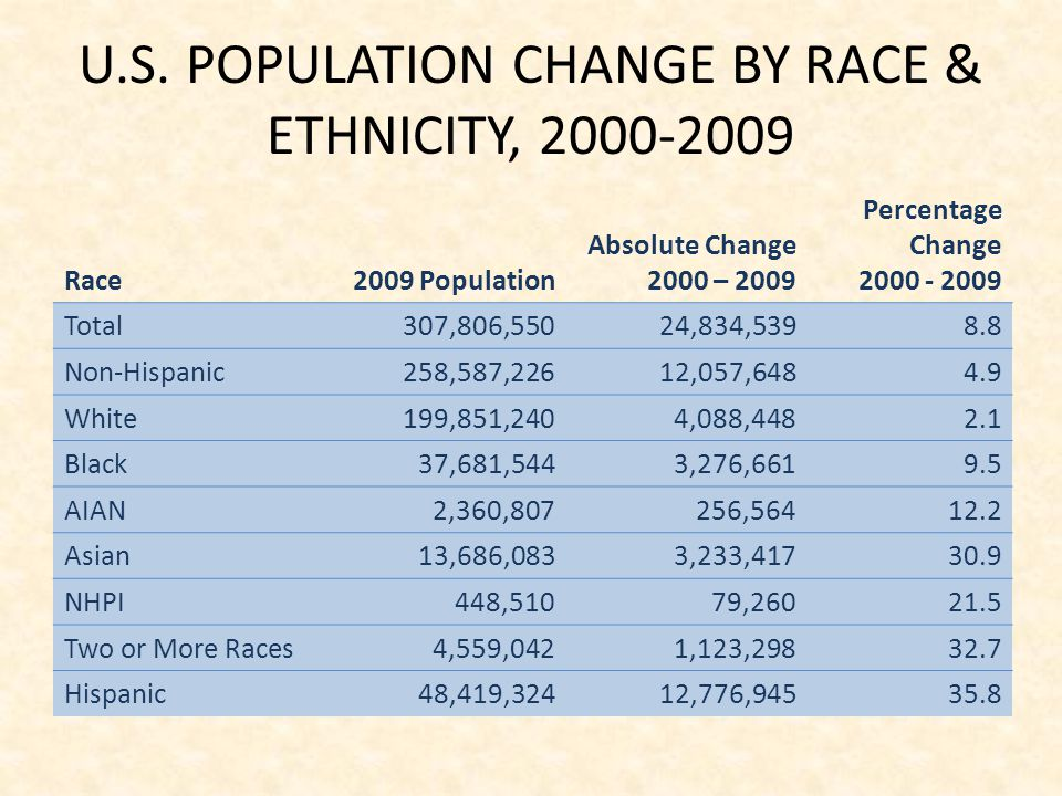U.S. POPULATION CHANGE BY RACE & ETHNICITY, 2000-2009