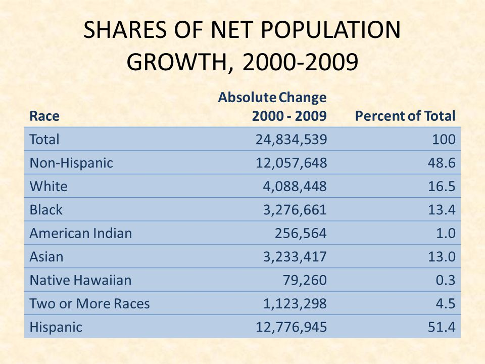 SHARES OF NET POPULATION GROWTH,
