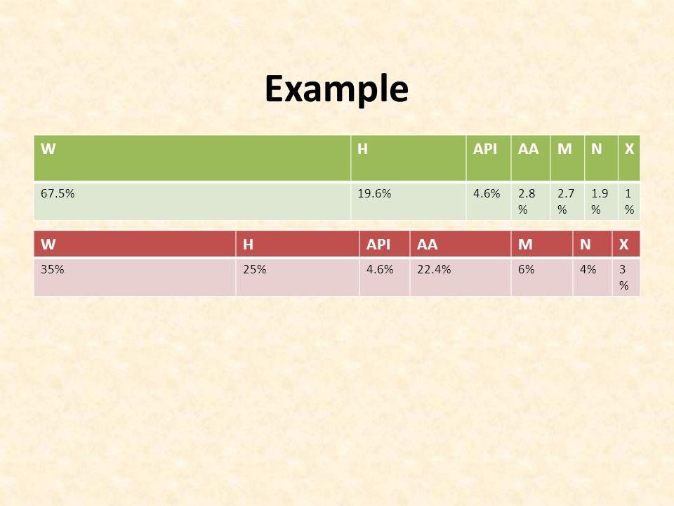Example W H API AA M N X W H API AA M N X 67.5% 19.6% 4.6% 2.8% 2.7%