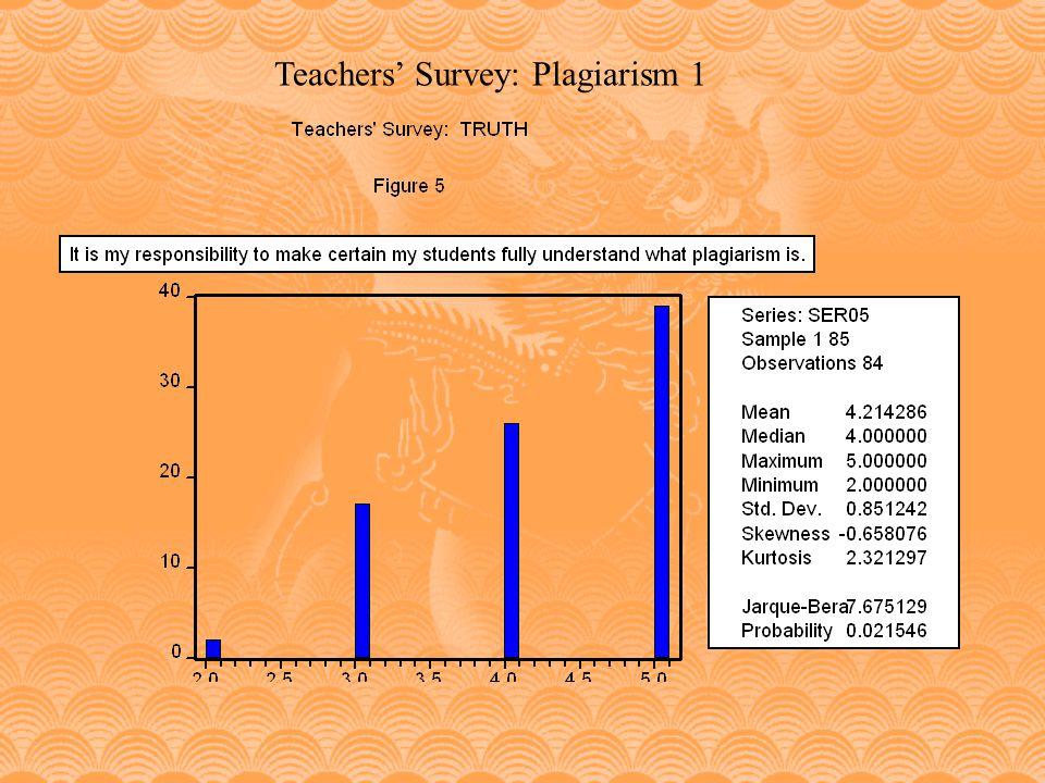 Teachers' Survey: Plagiarism 1
