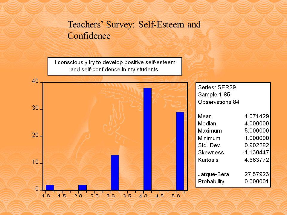 Teachers' Survey: Self-Esteem and Confidence