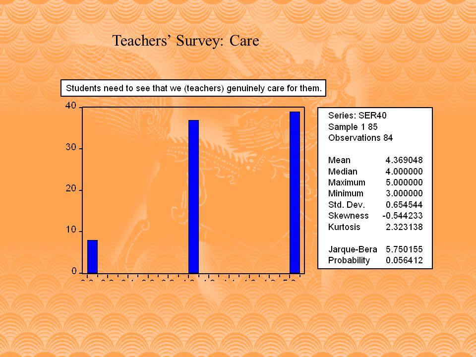 Teachers' Survey: Care