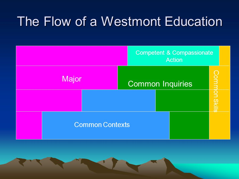 The Flow of a Westmont Education