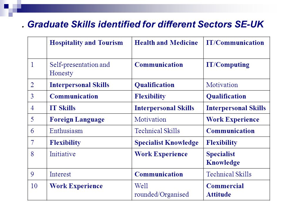. Graduate Skills identified for different Sectors SE-UK