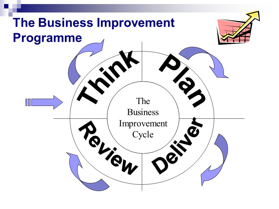 The Business Improvement Programme