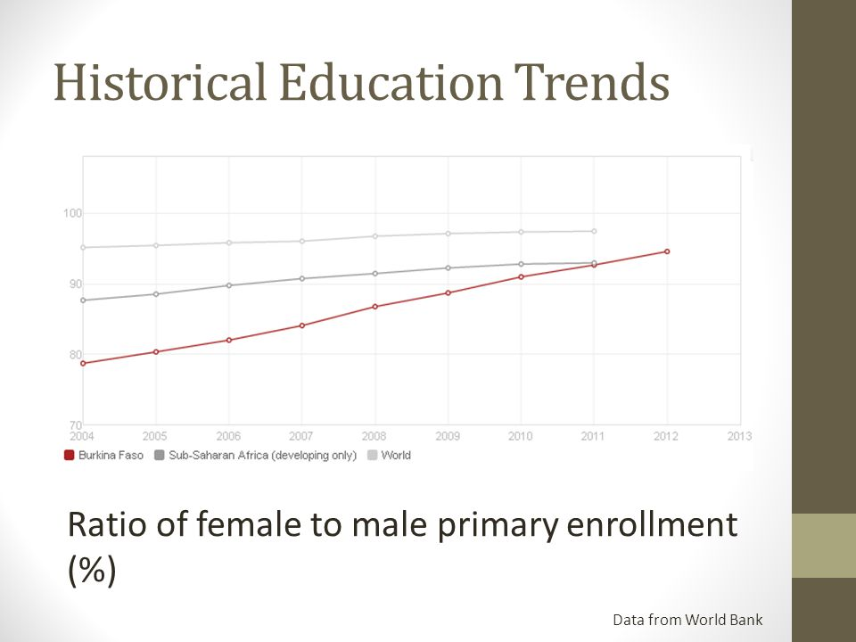 Historical Education Trends