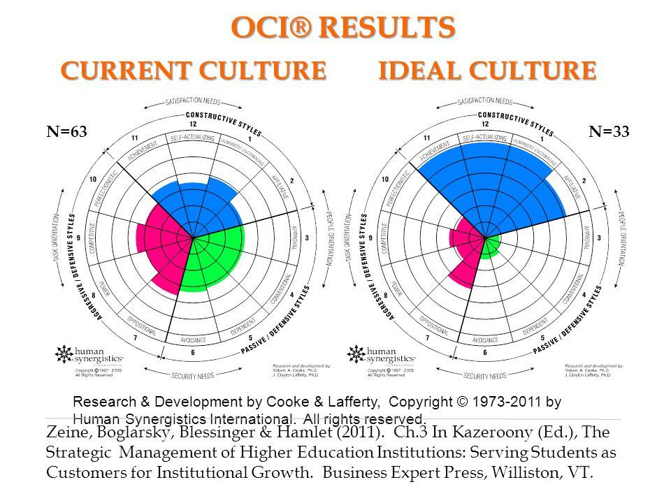 OCI® RESULTS CURRENT CULTURE IDEAL CULTURE N=63 N=33