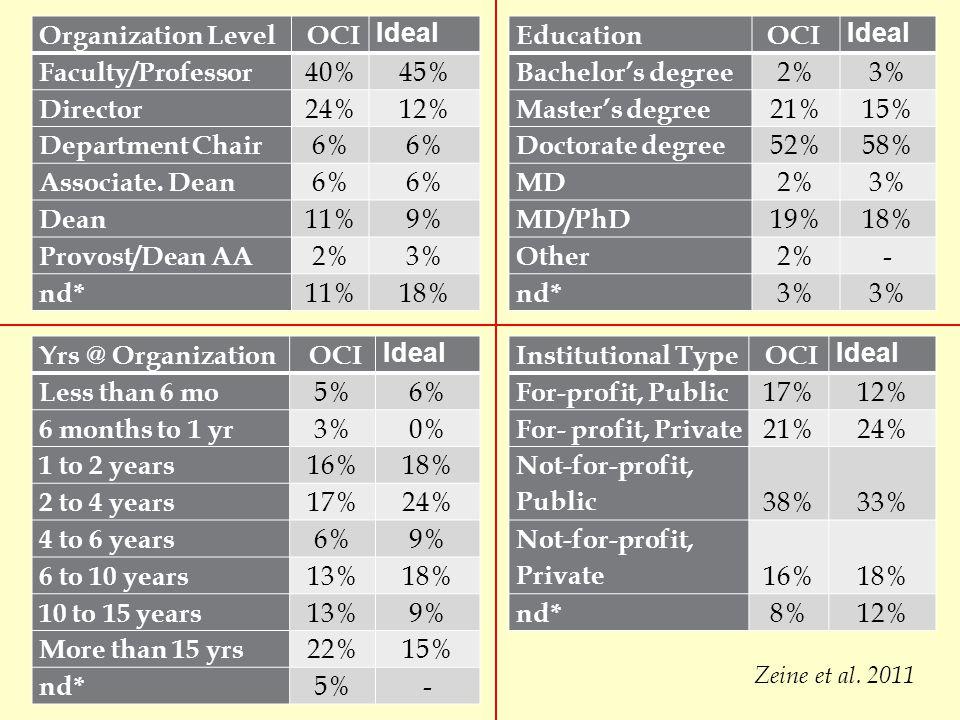 Not-for-profit, Public 38% 33%