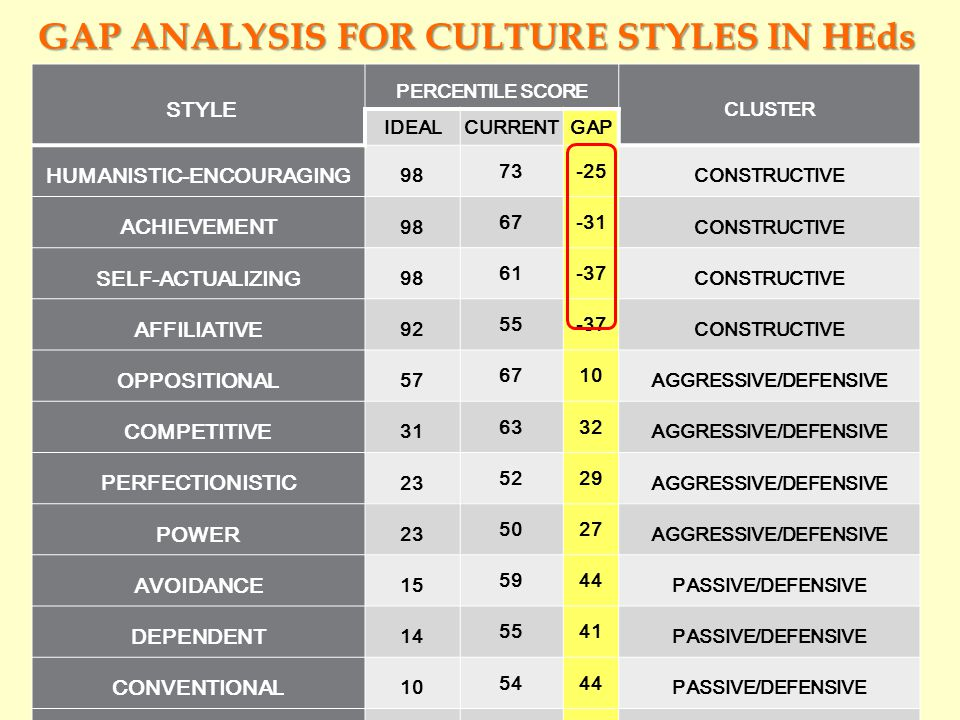 Gap analysis for culture styles in hEds