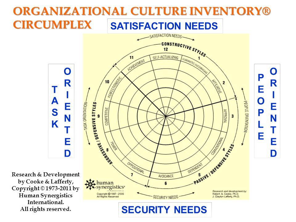 Organizational Culture Inventory® Circumplex