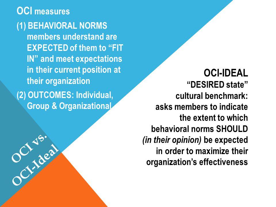 OCI vs. OCI-Ideal OCI measures OCI-IDEAL