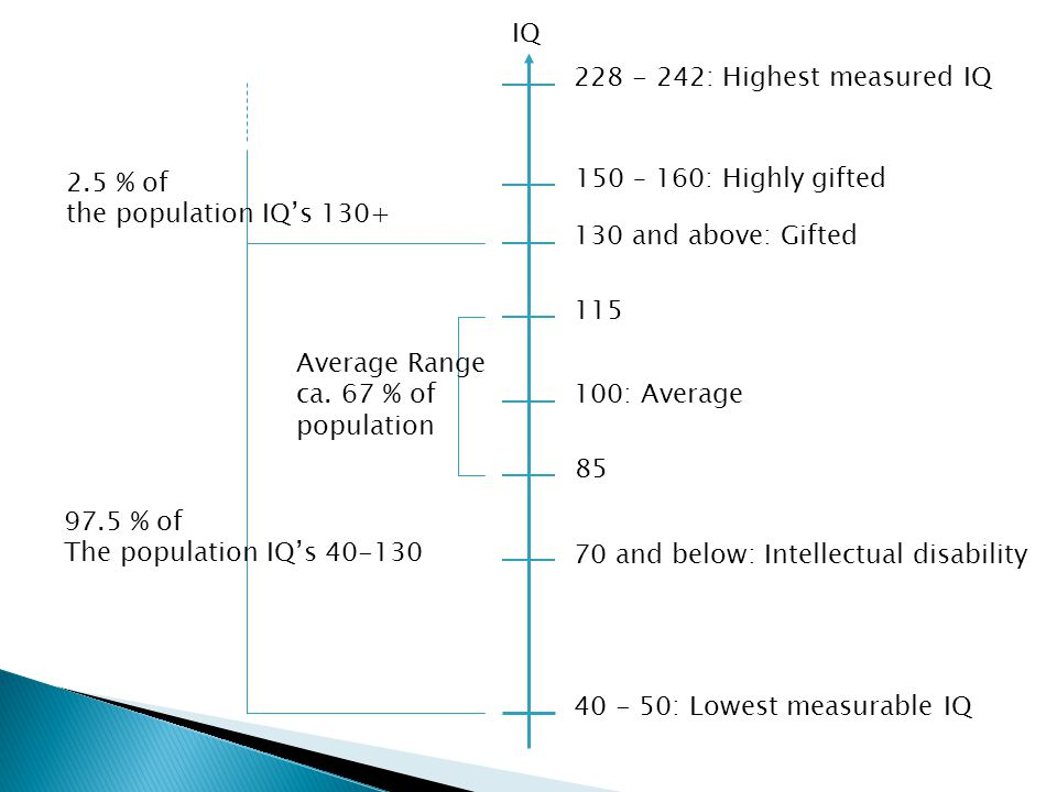 IQ 228 - 242: Highest measured IQ. 2.5 % of. the population IQ's 130+ 150 – 160: Highly gifted. 130 and above: Gifted.