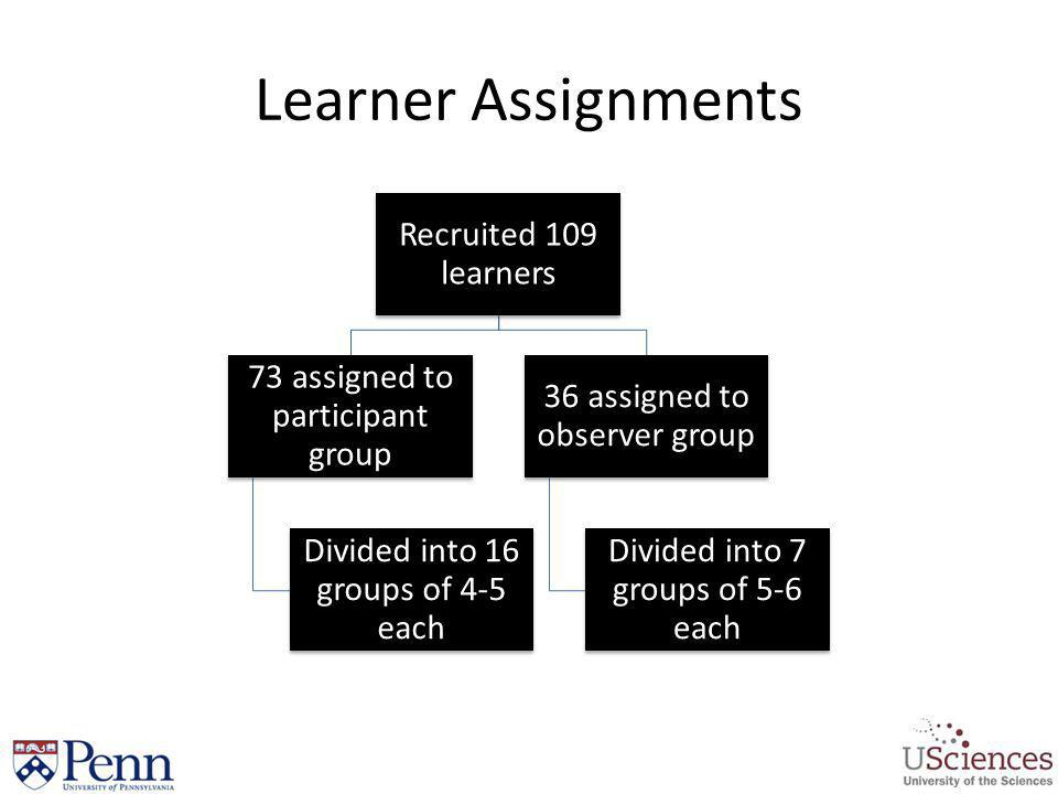 Learner Assignments Recruited 109 learners