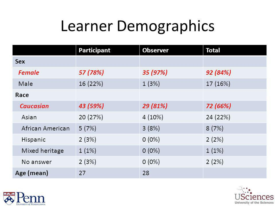 Learner Demographics Participant Observer Total Sex Female 57 (78%)