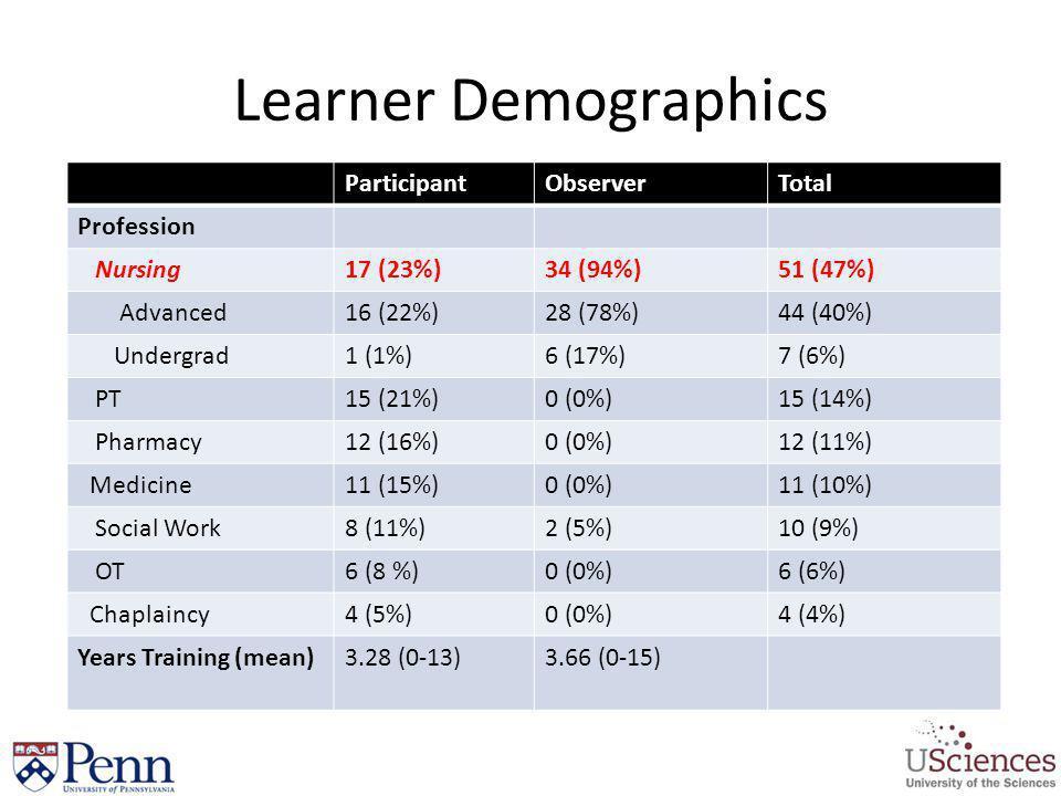 Learner Demographics Participant Observer Total Profession Nursing