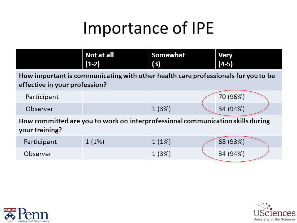 Importance of IPE Not at all (1-2) Somewhat (3) Very (4-5)