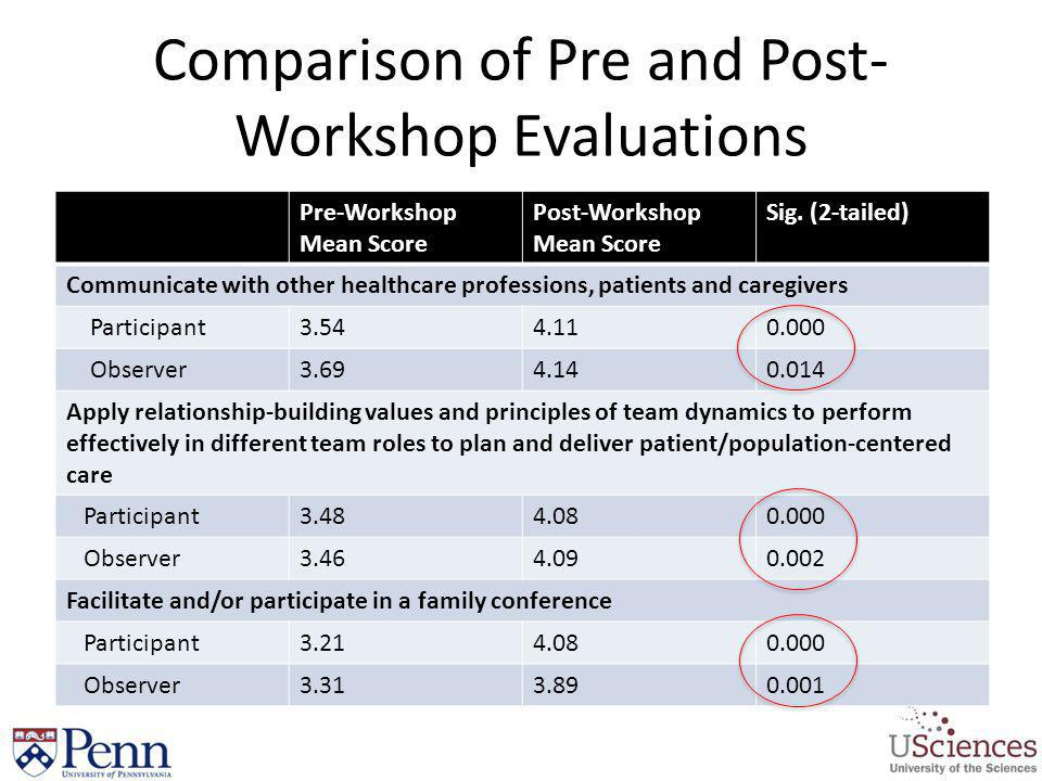 Comparison of Pre and Post-Workshop Evaluations