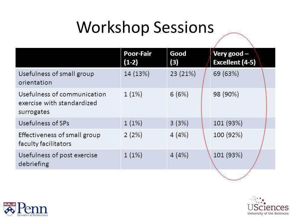 Workshop Sessions Poor-Fair (1-2) Good (3) Very good – Excellent (4-5)