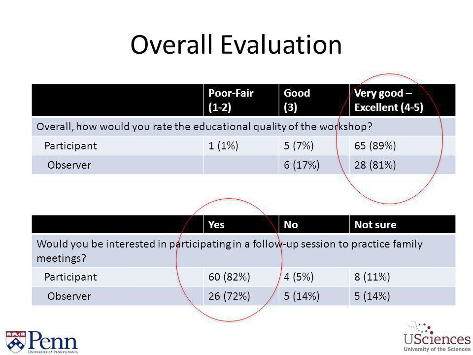 Overall Evaluation Poor-Fair (1-2) Good (3)