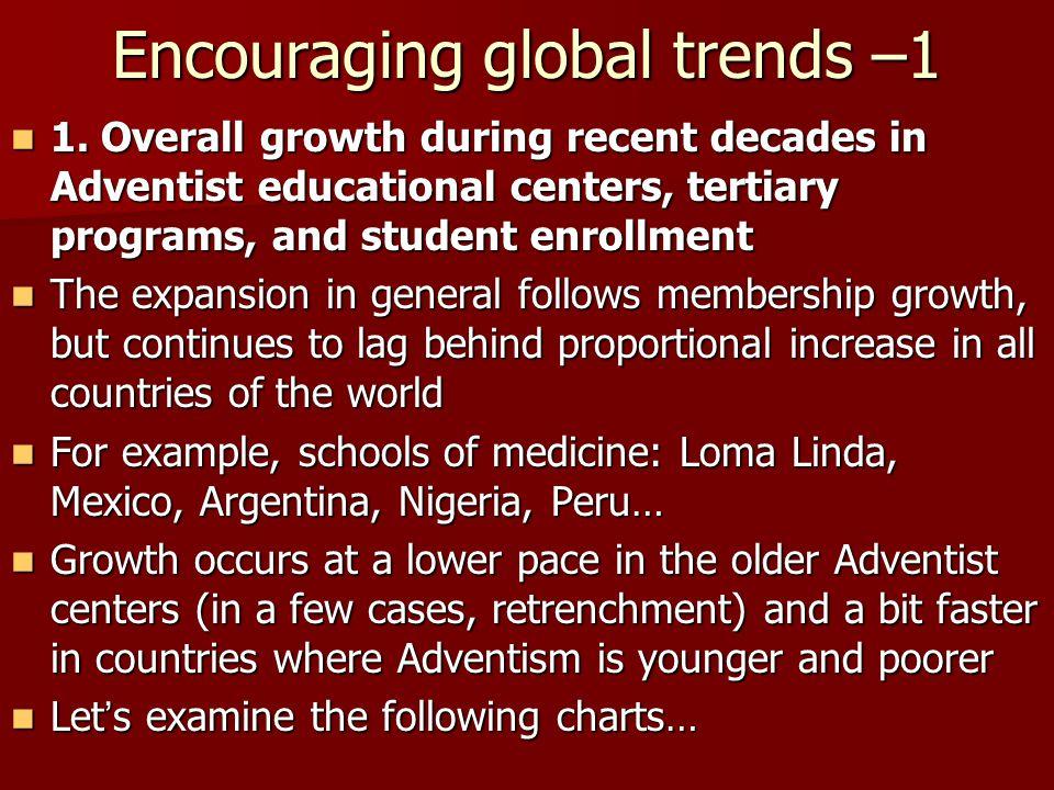 Encouraging global trends –1