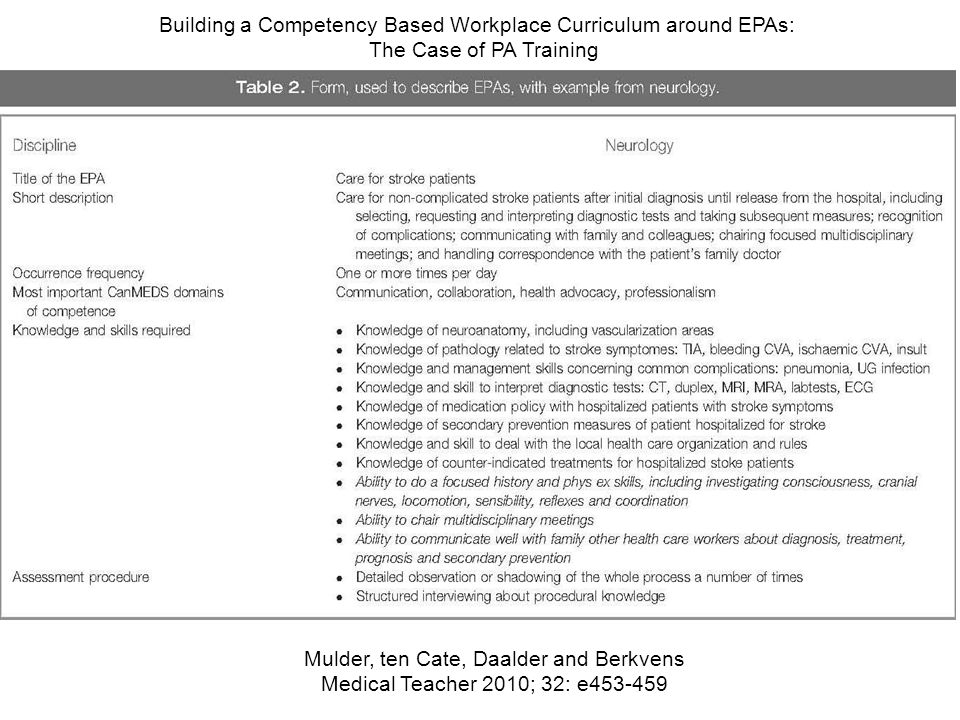 Building a Competency Based Workplace Curriculum around EPAs: