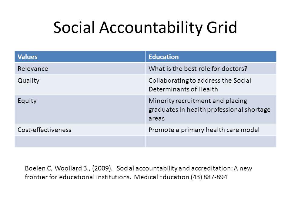Social Accountability Grid