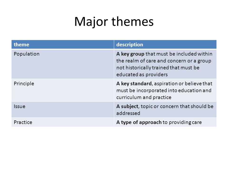 Major themes theme description Population