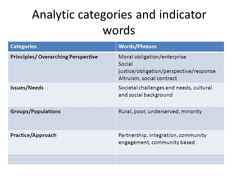 Analytic categories and indicator words