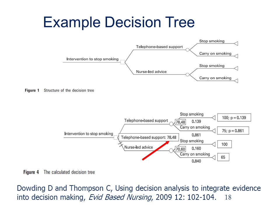 Example Decision Tree Dowding D and Thompson C, Using decision analysis to integrate evidence.