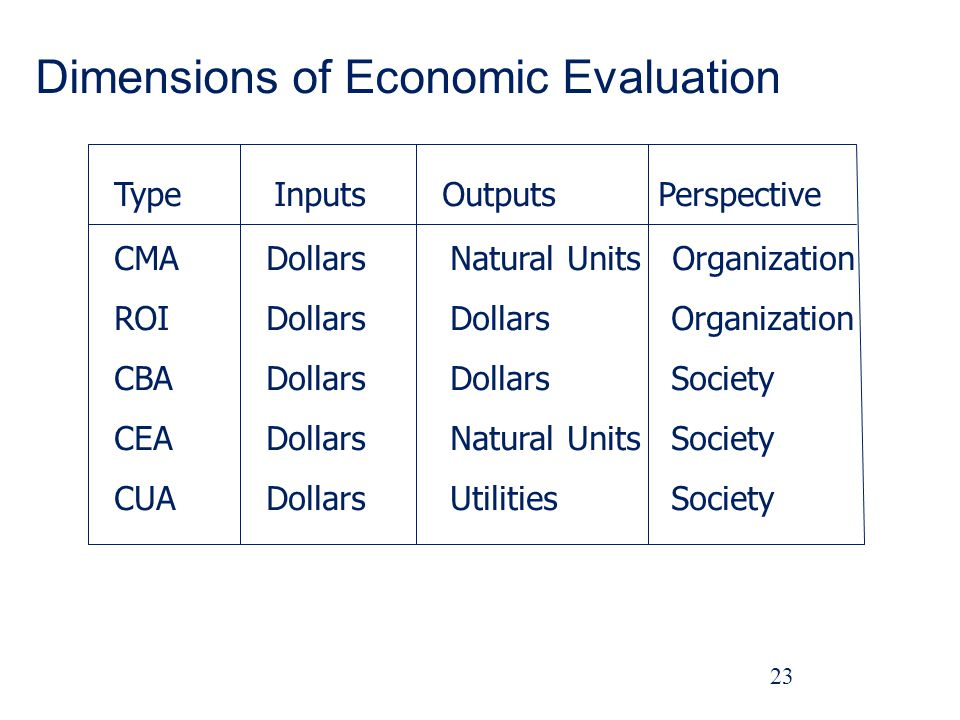 Dimensions of Economic Evaluation