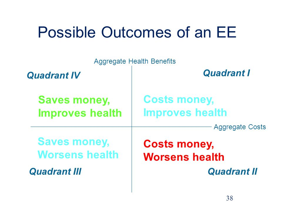 Possible Outcomes of an EE