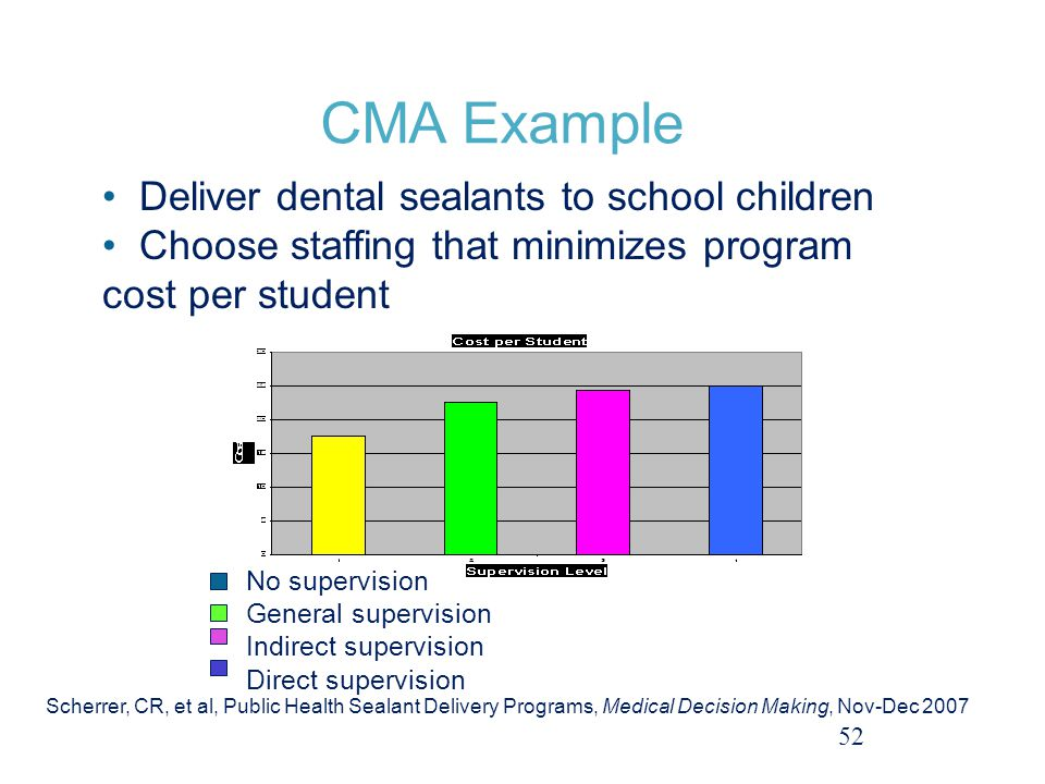 CMA Example Deliver dental sealants to school children