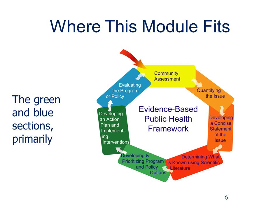 Where This Module Fits The green and blue sections, primarily