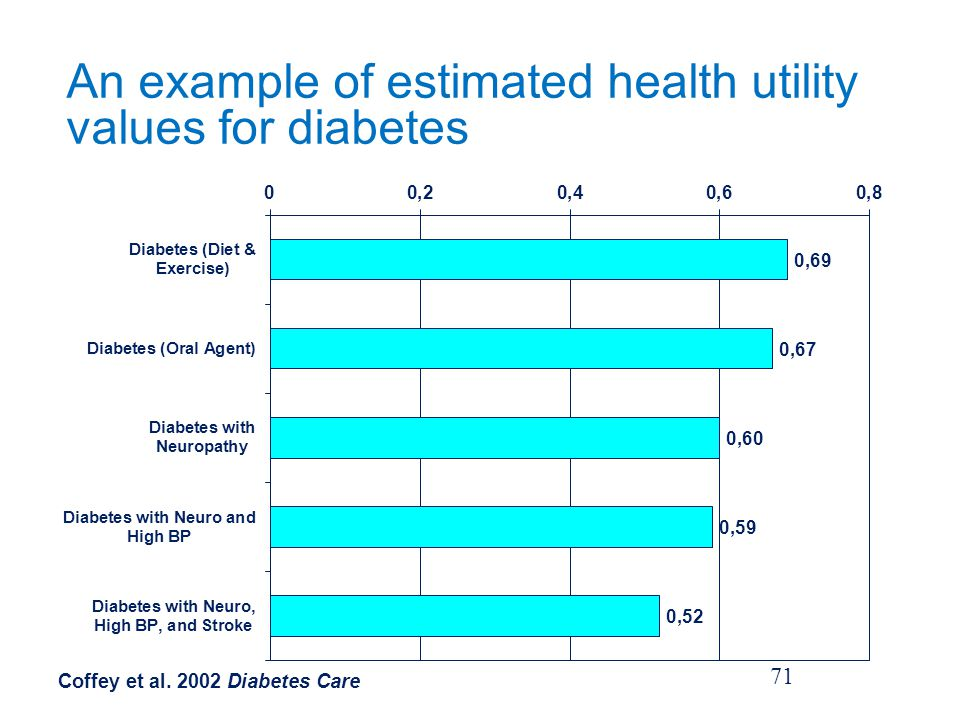 An example of estimated health utility values for diabetes