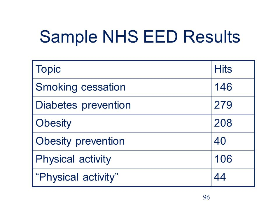 Sample NHS EED Results Topic Hits Smoking cessation 146