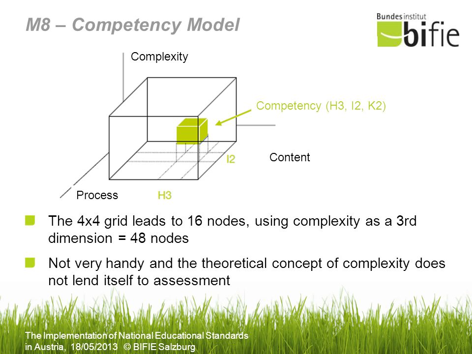 M8 – Competency Model Complexity. Competency (H3, I2, K2) Content. Process.