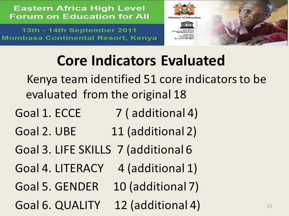 Core Indicators Evaluated