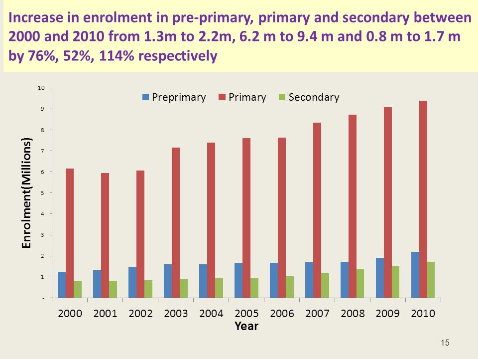 Increase in enrolment in pre-primary, primary and secondary between 2000 and 2010 from 1.3m to 2.2m, 6.2 m to 9.4 m and 0.8 m to 1.7 m by 76%, 52%, 114% respectively