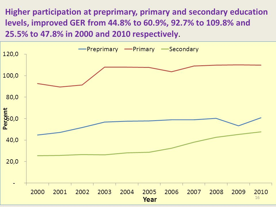 Higher participation at preprimary, primary and secondary education levels, improved GER from 44.8% to 60.9%, 92.7% to 109.8% and 25.5% to 47.8% in 2000 and 2010 respectively.
