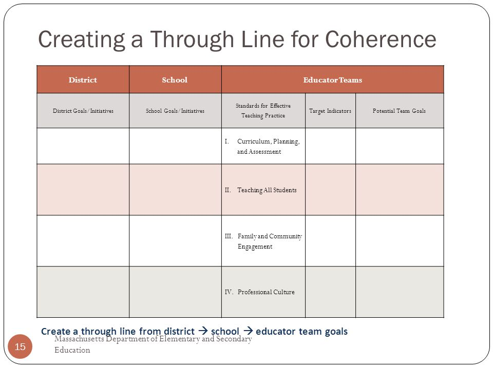 Creating a Through Line for Coherence