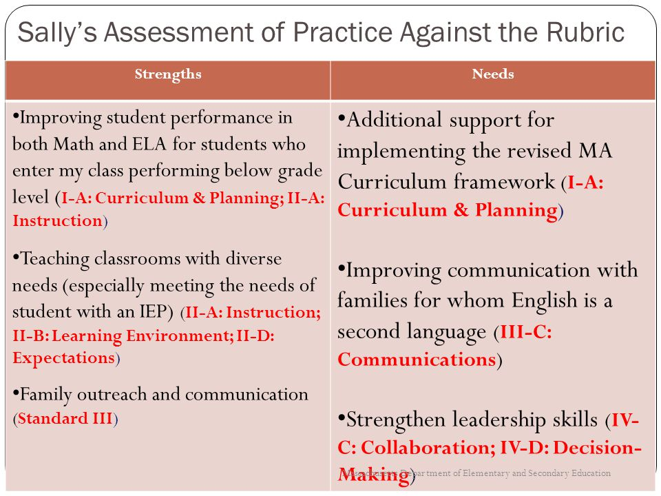 Sally's Assessment of Practice Against the Rubric