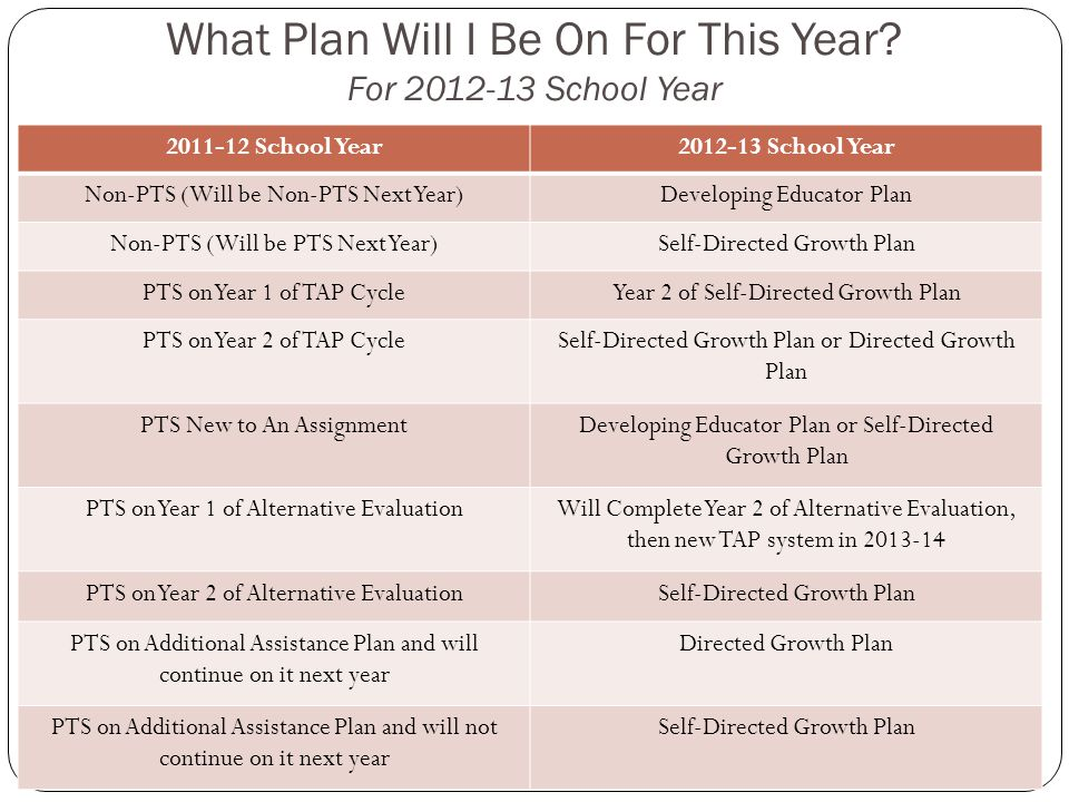 What Plan Will I Be On For This Year For 2012-13 School Year