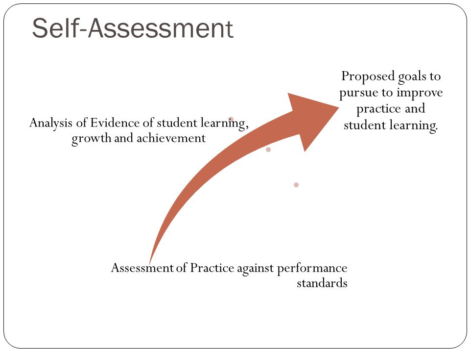 Self-Assessment Analysis of Evidence of student learning, growth and achievement. Assessment of Practice against performance standards.