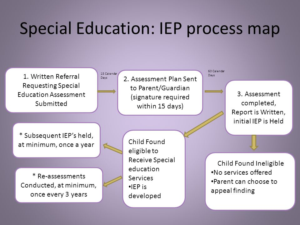Special Education: IEP process map